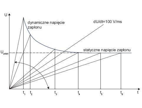 Rys. 3. Wyznaczanie charakterystyki napięciowo-czasowej iskiernika gazowego