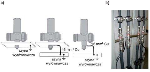 Rys. 7. Montaż SPD wykorzystujących sęki ćwierćfalowe: a) zasady ogólne, b) przykłady montażu