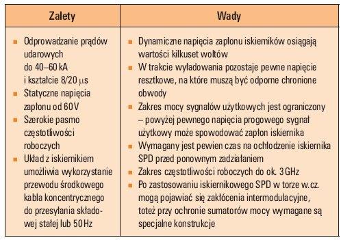 Tab. 1. Podstawowe właściwości iskiernikowych SPD stosowanych do torów wielkiej częstotliwości