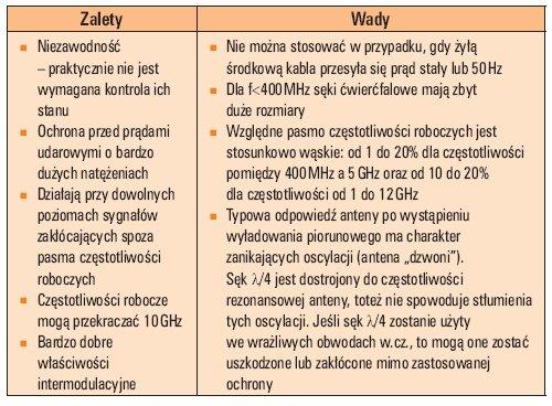 Tab. 2. Podstawowe właściwości SPD wykorzystujących sęki ćwierćfalowe