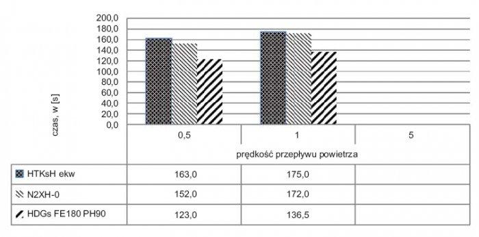 Rys.3. Wykres wpływu rodzaju kabla bezhalogenowego na czas zadziałania jonizacyjnej czujki dymu przy spalaniu płomieniowym