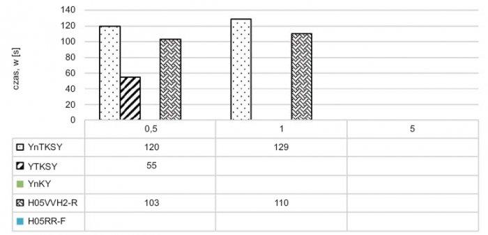 Rys.5. Czas zadziałania czujek jonizujących dymu przy spalaniu bezpłomieniowym kabli bezhalogenowych