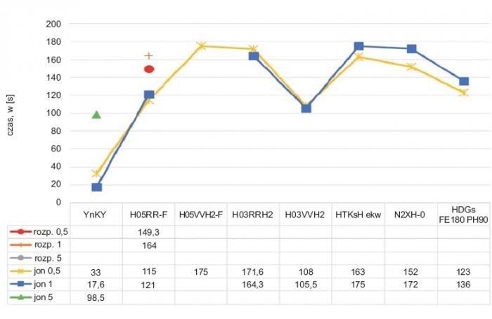 Rys.7. Porównanie czasów zadziałania dla czujek dymu jonizacyjnych ioptycznych wfunkcji rodzaju kabla zpodziałem nahalogenowe ibezhalogenowe (spalanie płomieniowe)