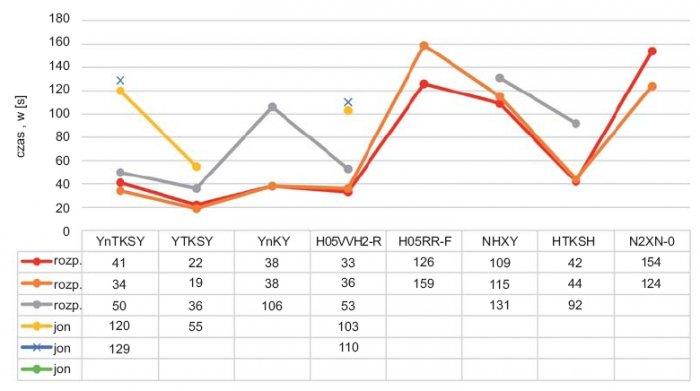 Rys.8. Porównanie czasów zadziałania dla czujek dymu jonizacyjnych  ioptycznych wfunkcji rodzaju kabla zpodziałem nahalogenowe ibezhalogenowe (spalanie bezpłomieniowe)