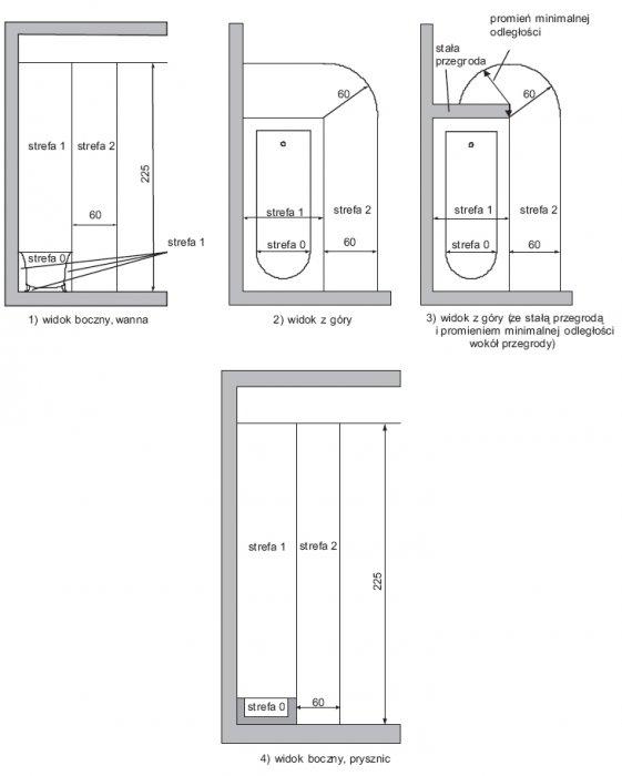 Rys.1. Wymiary stref w pomieszczeniach zawierających wannę lub prysznic z basenem