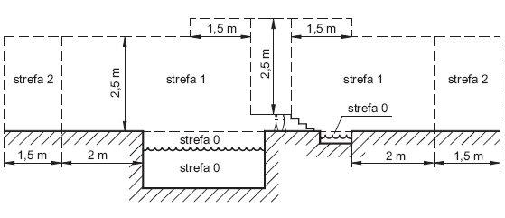 Rys.2. Wymiary stref basenów pływackich i brodzików