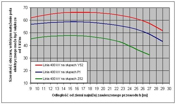 Rys.5. Zależność szerokości obszaru, w którym natężenie pola elektrycznego E może przekroczyć wartość 1kV/m, w funkcji odległości od ziemi najniżej zawieszonych przewodów linii o napięciu 400kV w przęśle złożonym ze słupów jednotorowych serii Y52 i P1.