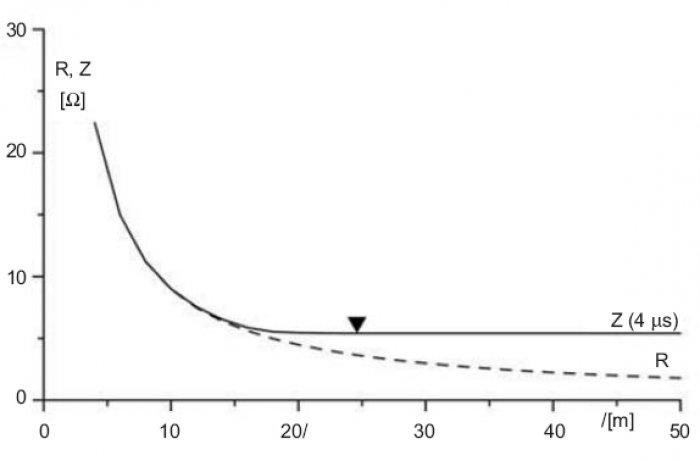 Rys.3. Impedancja uziomu poziomego pogrążonego w gruncie 100m w funkcji jego długości przy wymuszeniu sinusoidalnym wolnozmiennym (rezystancja statyczna R) oraz przy wymuszeniu udarami o czasie czoła 4s (impedancja Z); zaznaczono długość efektywną uzi.