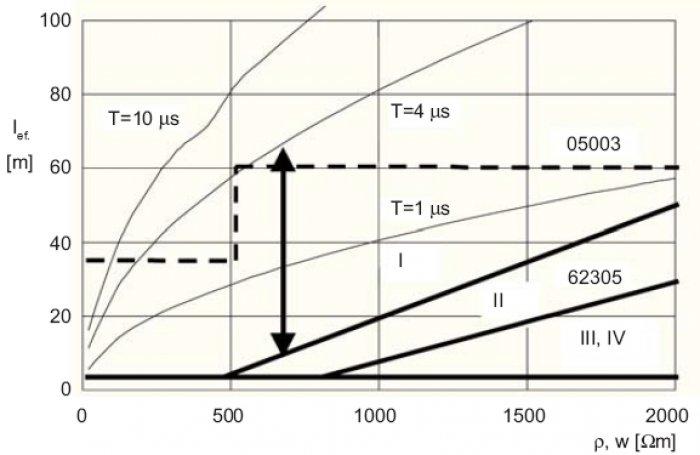 Rys.4. Wpływ rezystywności gruntu na długość efektywną uziomu przy czasach czoła udaru 1, 4 oraz 10s; linią ciągłą zaznaczono minimalną długość uziomu wg normy [5] dla poziomów ochrony I, II oraz II–IV, a przerywaną – maksymalną wg normy [3], strzałka.