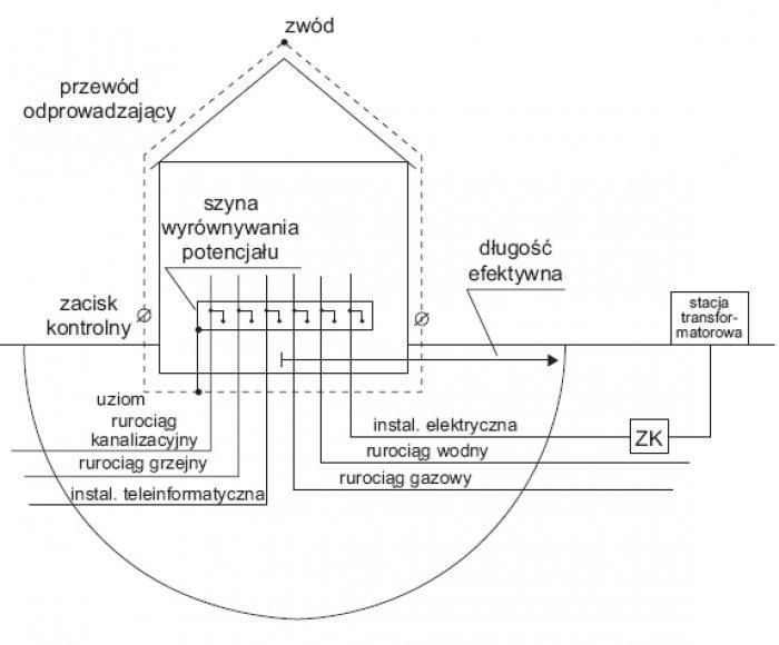 Rys.5. Przykład obiektu z rozległym systemem uziemień wnoszonym przez media dołączone do szyny wyrównania potencjału; zaznaczono półokrąg o promieniu równym długości efektywnej uziomu