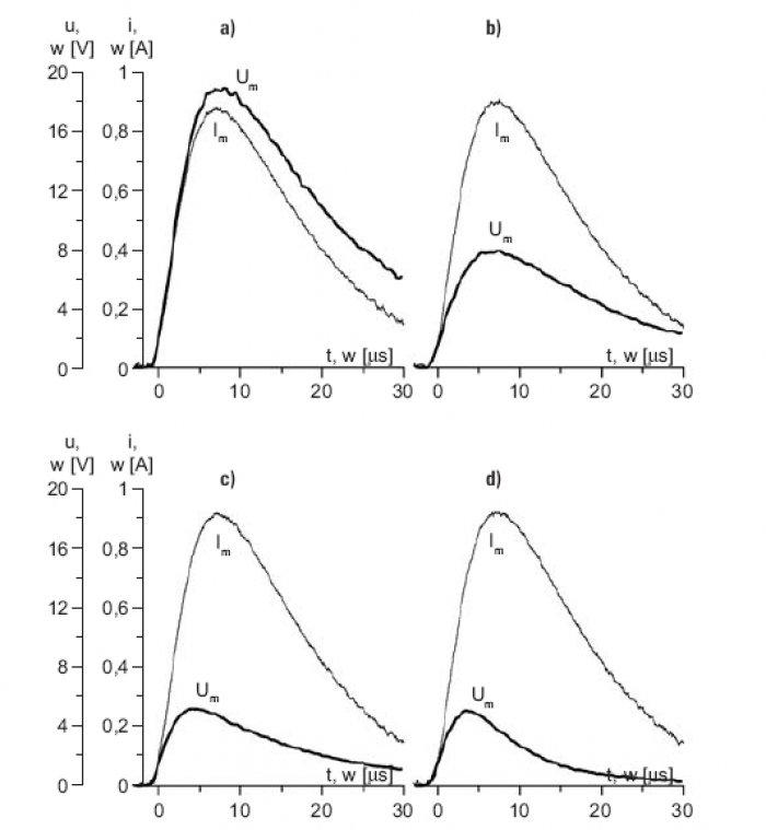 Rys.6. Wpływ przyrostu długości l uziomu poziomego o 10m w zakresie poniżej długości efektywnej (a – 5m, b–15m) oraz powyżej tej długości (c–20m, d–30m) na przebiegi napięcia na początku uziomu przy zasilaniu stałą wartością impulsu prądowego .