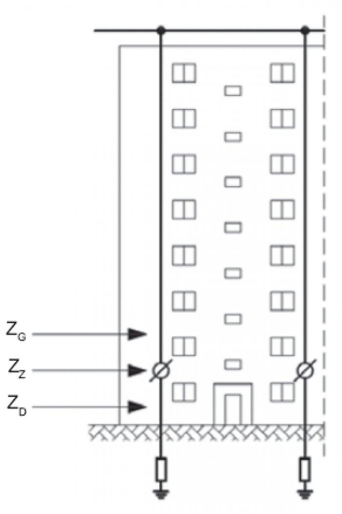 Rys. 9. Ilustracja sposobu podłączenia miernika udarowego podczas pomiaru uziemień bloku mieszkalnego, gdzie: Zz - zwarty zacisk kontrolny, Zd - miernik podłączony poniżej otwartego zacisku kontrolowanego, Zg - miernik podłączony powyżej otwartego zacisk.