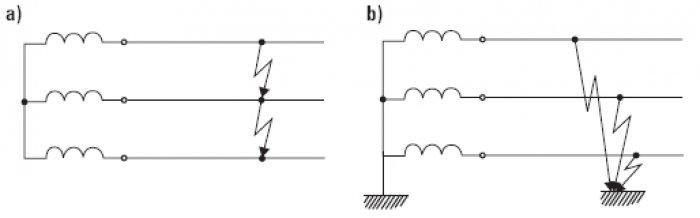 Rys.1. Zwarcia symetryczne w trójfazowej sieci nn: a) bez udziału ziemi (IT), b) z udziałem ziemi (TN, TT) [1]