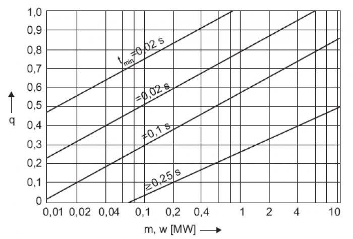 Rys.11. Zależność współczynnika q odmocy czynnej silnika najedną parę biegunów m