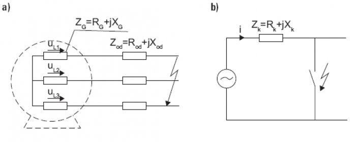 Rys.2. Schematy zastępcze obwodu zwarciowego dla zwarcia symetrycznego trójfazowego (a) i zastępczego jednofazowego (b), gdzie: Zs, Zod – odpowiednio, impedancja uzwojeń silnika i obwodu odbiorczego do miejsca zwarcia [2]