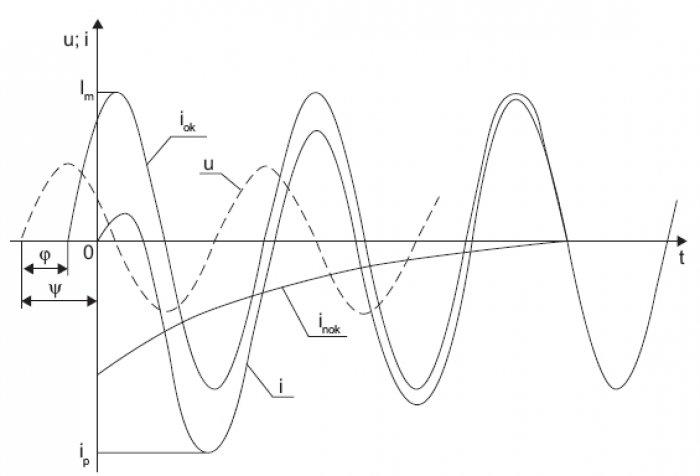 """Rys.3. Przebieg czasowy prądu zwarciowego """"i"""" [2], gdzie: iok – składowa okresowa, inok – składowa nieokresowa, ip – prąd udarowy, u – napięcie zasilające"""