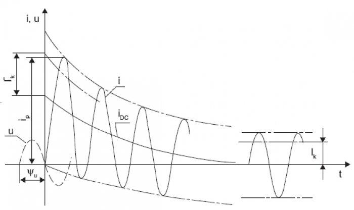 Rys.4. Stylizowany przebieg prądu zwarciowego [2], gdzie: I''k – prąd zwarciowy początkowy, Ik – ustalony prąd zwarciowy, ip – prąd udarowy, iDC – składowa nieokresowa prądu, u– napięcie, Yu – kąt fazowy napięcia wchwili wystąpienia zwarcia [2]