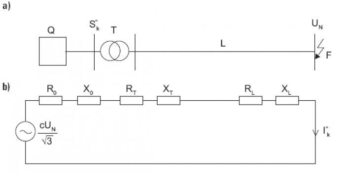 Rys.5. Schemat ideowy układu elektroenergetycznego (a) oraz schemat zastępczy obwodu zwarciowego (b) do obliczeń prądu zwarciowego przyzwarciu trójfazowym symetrycznym, gdzie: Q – zastępcze źródło zasilania omocy zwarciowej S''k, T – transformator, L .