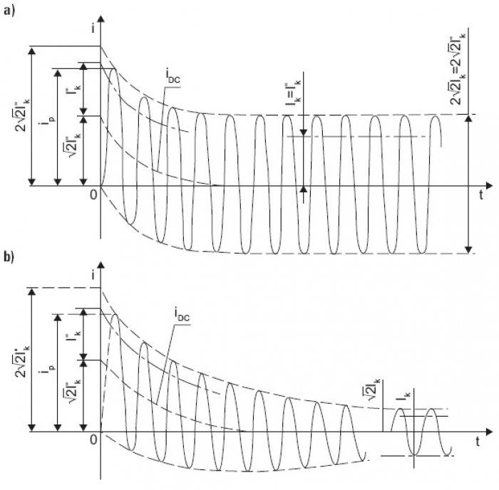 Rys.6. Przebiegi prądu zwarciowego przy zwarciu: a) odległym od źródła zasilania, b) w pobliżu źródła zasilania (generatora) [2]