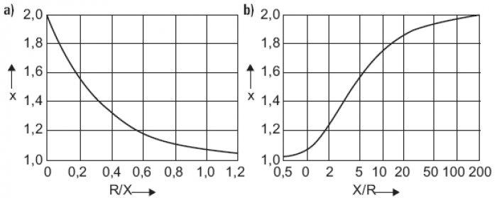 Rys.7. Zależność współczynnika udaru c od wartości Rk/Xk (a) oraz Xk/Rk (b)