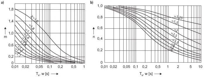 Rys.8. Współczynniki do określania zastępczego prądu cieplnego Ith uwzględniające wpływ: a) m – składowej nieokresowej prądu zwarciowego, b) n – składowej okresowej prądu zwarciowego, gdzie: Tk – czas trwania zwarcia, c – współczynnik udaru I''k, Ik – o.