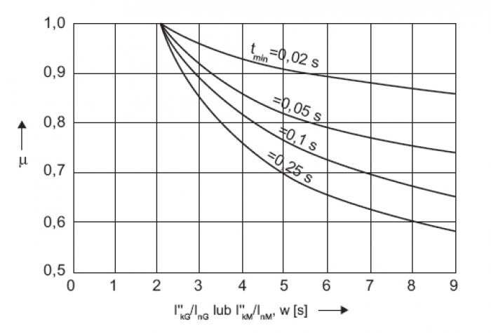 Rys.9. Zależność współczynnika m od stosunku I''kG/InG lub I''kM/InM , gdzie: I''kG, I''kM  – prądy początkowe generatorów lub silników, InG , InM – suma prądów znamionowych generatorów lub silników pracujących na zwarcie (przeliczona na napięcie, dla k.
