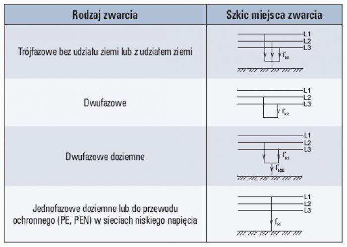 Tab. 1. Przykłady różnego rodzaju zwarć w trójfazowej sieci nn [2]