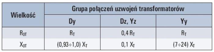 Tab. 3. Rezystancje i reaktancje zerowe transformatorów dwuuzwojeniowych dla różnych grup połączeń [2]