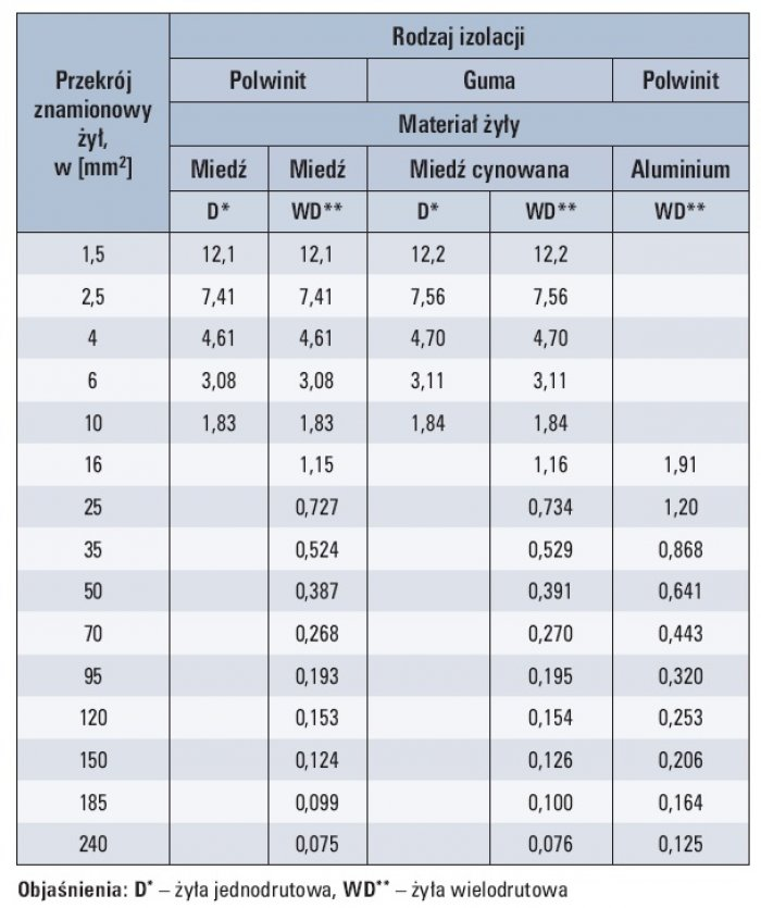 Tab. 6. Maksymalna rezystancja żył przewodów instalacyjnych w temperaturze 20°C, w [Ω/km] [8]