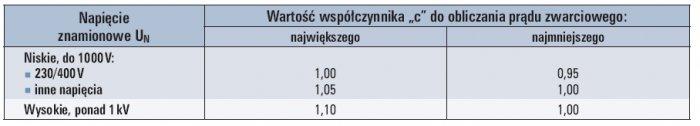 """Tab. 8. Wartości współczynnika """"c"""" dla obliczania prądu I''k [2]"""
