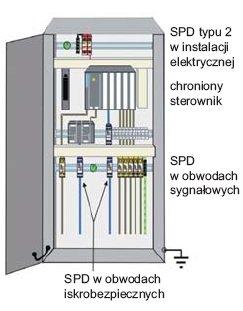 Rys.4. Ograniczanie przepięć w instalacji elektrycznej i obwodach sygnałowych dochodzących do urządzenia elektronicznego