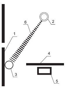 Rys.2. Zraszanie przewodu podczas badań czasu jego życia w środowisku pożaru, gdzie: 1 – płyta z badanym przewodem, 2 – spryskiwacz w postaci rury, 3 – badany przewód, 4 – osłona palnika, 5 – palnik, 6 – strumień kroplisty [2]