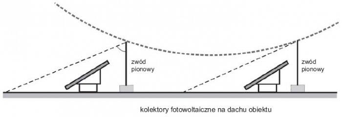 Rys.1. Ochrona odgromowa kolektorów na dachu płaskim
