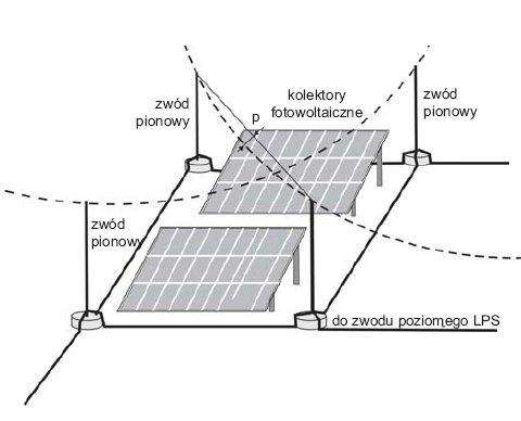 Rys.3. Zasada określania stref ochronnych za pomocą kąta ochronnego oraz toczącej się po dachu kuli