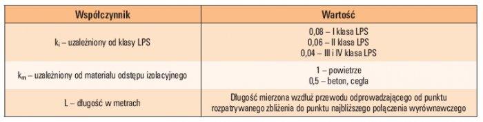 Tab. 1. Wartości współczynników występujących w zależności określającej wartość odstępu izolacyjnego