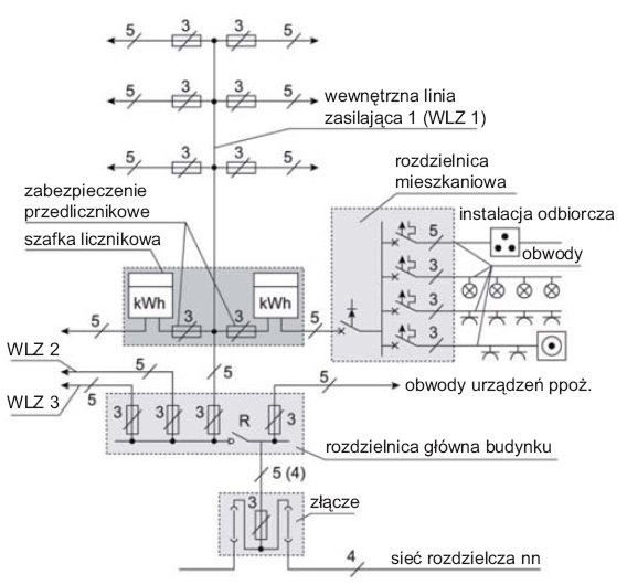 Rys.1. Przykładowy schemat instalacji elektrycznej budynku, gdzie: R – przeciwpożarowy wyłącznik prądu