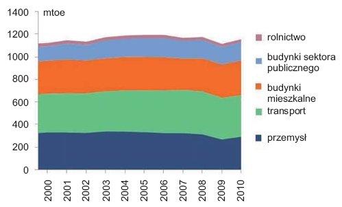 Rys.1. Całkowity pobór energii w UE w zależności od sektorów [3]