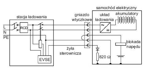 Rys.2. Przykładowy schemat ładowania EV w trybie 3 [9]