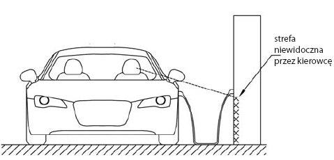 Rys.4. Widoczność gniazda ładowania w stacji z perspektywy kierowcy samochodu