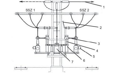 Rys.3. Pole modułowe 100kV dla podwójnego systemu szyn zbiorczych,  gdzie: SSZ 1, SSZ 2 – oba systemy szyn zbiorczych, 1 – linia napowietrzna, 2 – uziemnik liniowy, 3 – odłącznik szynowy, 4 – wyłącznik ekspansyjny, 5 – napęd wyłącznika, 6 – przekładnik.