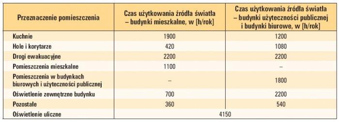 Tab. 1. Czasy użytkowania źródeł światła w godzinach/rok w zależności od rodzaju budynku i przeznaczenia pomieszczenia – wg rozporządzenia [2]