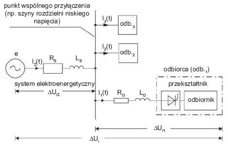 Rys.2. Elementarny schemat ilustrujący wzajemne oddziaływanie odbiorców na siebie w sieci elektroenergetycznej, w zakresie odkształcenia prądów i napięć