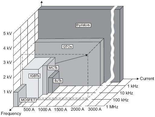 Rys.1. Osiągi prądowo-napięciowe półprzewodnikowych elementów mocy stosowanych w napędowych przemiennikach częstotliwości. Różne rodzaje elementów półprzewodnikowych w pełni sterowalnych – MOSFET, IGBT, BJT,MCT, GTO i półsterowalnego – tyrystora [1]