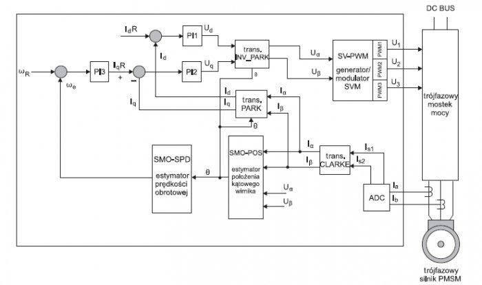 Rys.4. Model wektorowy typu FOC z referencją prędkościową wR do sterowania silnikiem klatkowym zaimplementowany w procesorze sygnałowym TMS320F28035 [5]