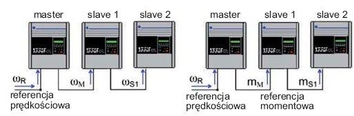 Rys.5. Podstawowe konfiguracje napędów grupowych M-S: a) grupa napędów  M-S ze sterowaniem o referencji prędkościowej przemienników nadążnych, b) grupa napędów M-S ze sterowaniem momentowym przemienników  nadążnych [6]