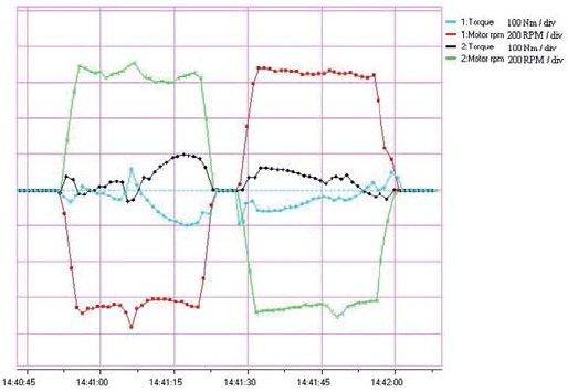 Rys.8. Przebiegi prędkości i momentów silników 1 i 2 w czasie cyklu pracy wywrotnicy wagonowej przedstawionej na rysunku 7.