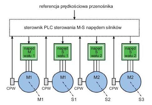 Rys.9. Napęd M-S długiego przenośnika taśmowego, z referencją momentową silników nadążnych, umożliwiający stosowanie napędów pośrednich i zapewniający jednakowe obciążenie silników