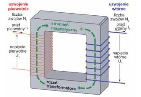 Rys. 1 Schematyczne przedstawienie idealnego transformatora [1]