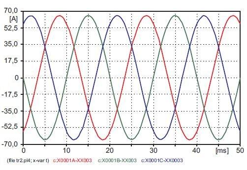 Rys. 13 Prąd w fazach ABC analizowanego obwodu