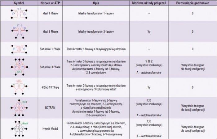 Tab. 1 Różnego rodzaju modele transformatorów możliwe do wykorzystania w pakiecie ATP z grupy elementów TRANSFORMERS